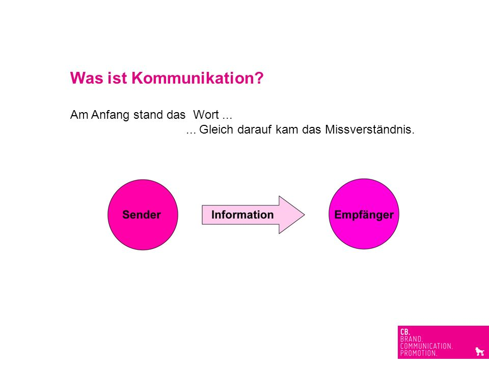 Was ist Kommunikation Am Anfang stand das Wort ...