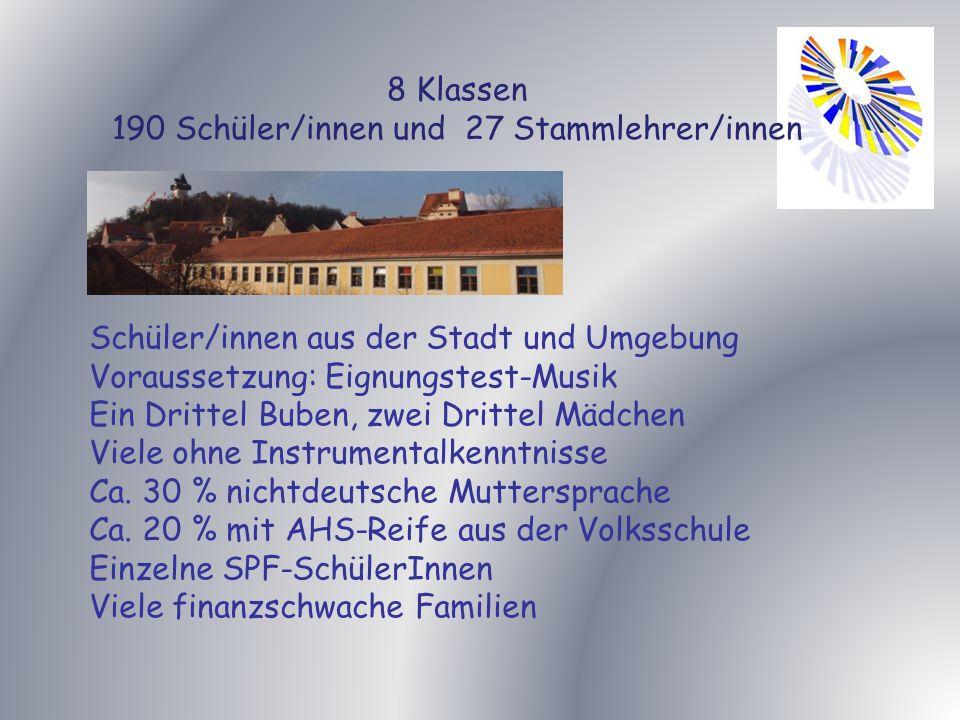 190 Schüler/innen und 27 Stammlehrer/innen