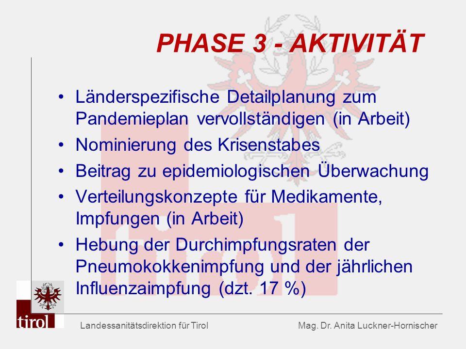 PHASE 3 - AKTIVITÄT Länderspezifische Detailplanung zum Pandemieplan vervollständigen (in Arbeit) Nominierung des Krisenstabes.