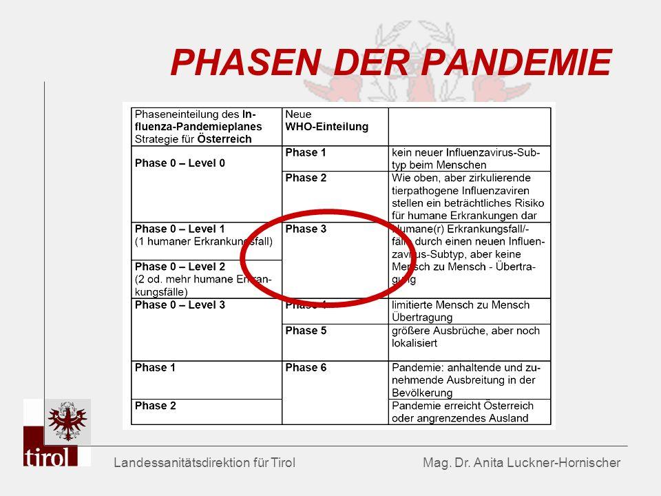 PHASEN DER PANDEMIE Landessanitätsdirektion für Tirol Mag.