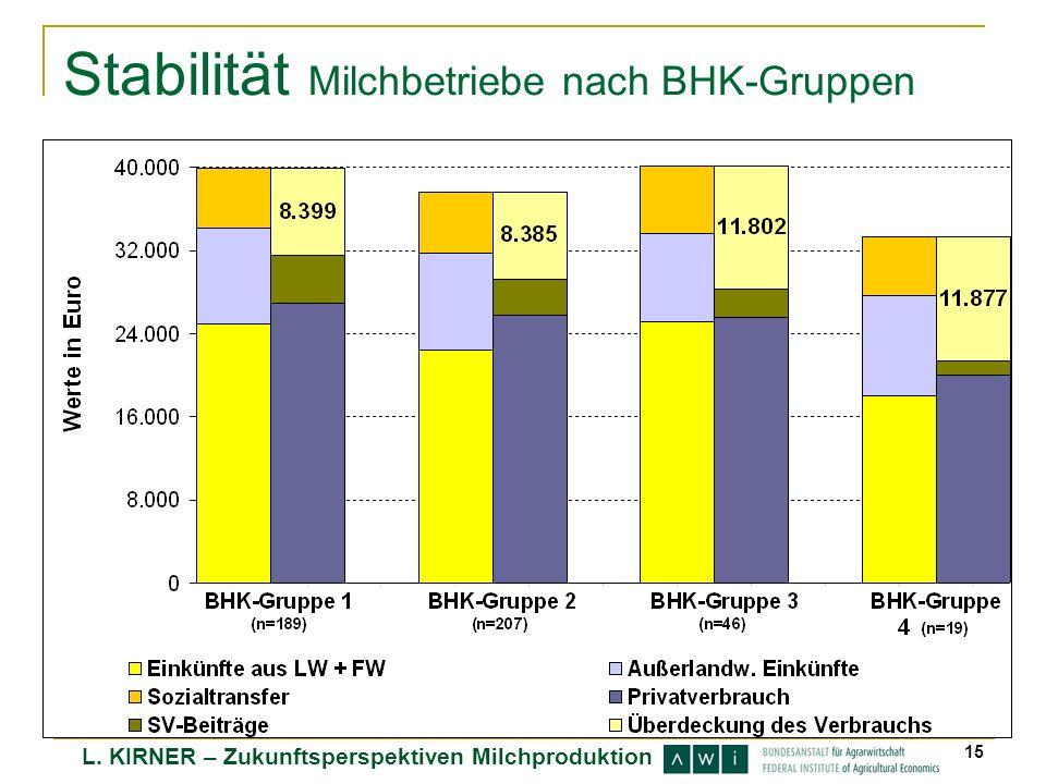 Stabilität Milchbetriebe nach BHK-Gruppen