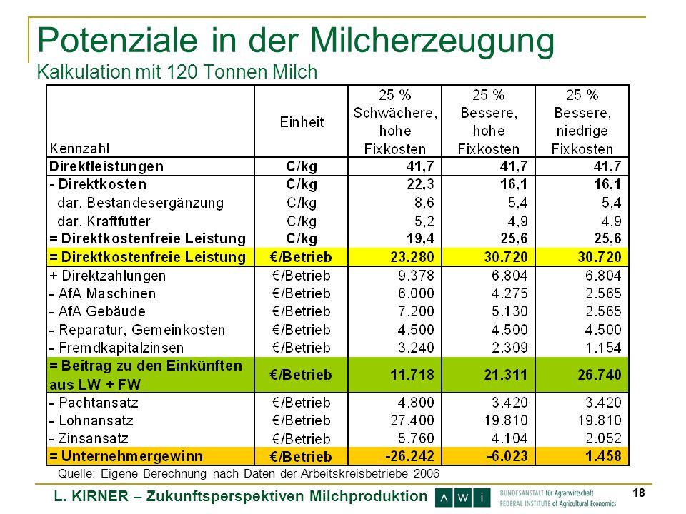 Potenziale in der Milcherzeugung Kalkulation mit 120 Tonnen Milch