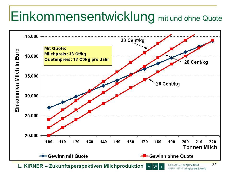 Einkommensentwicklung mit und ohne Quote
