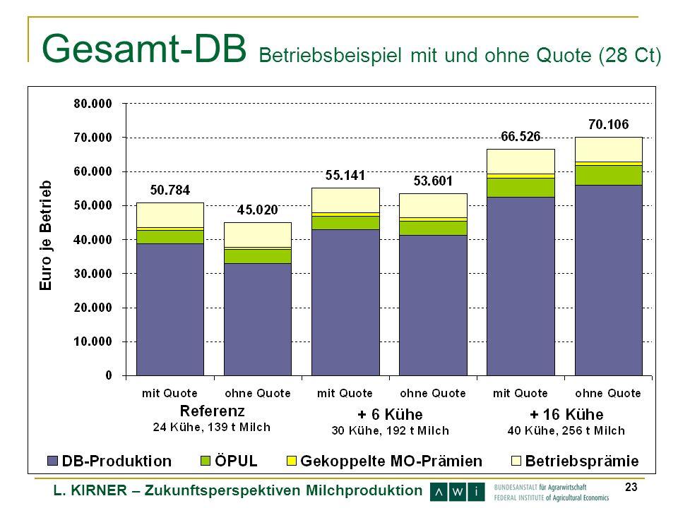 Gesamt-DB Betriebsbeispiel mit und ohne Quote (28 Ct)