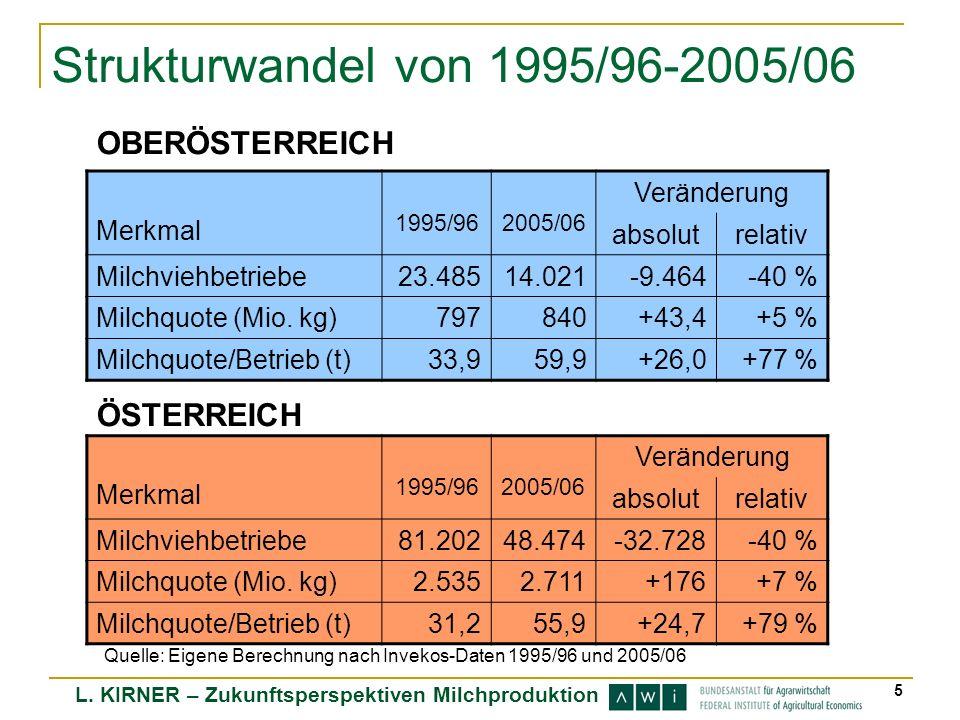 Strukturwandel von 1995/96-2005/06