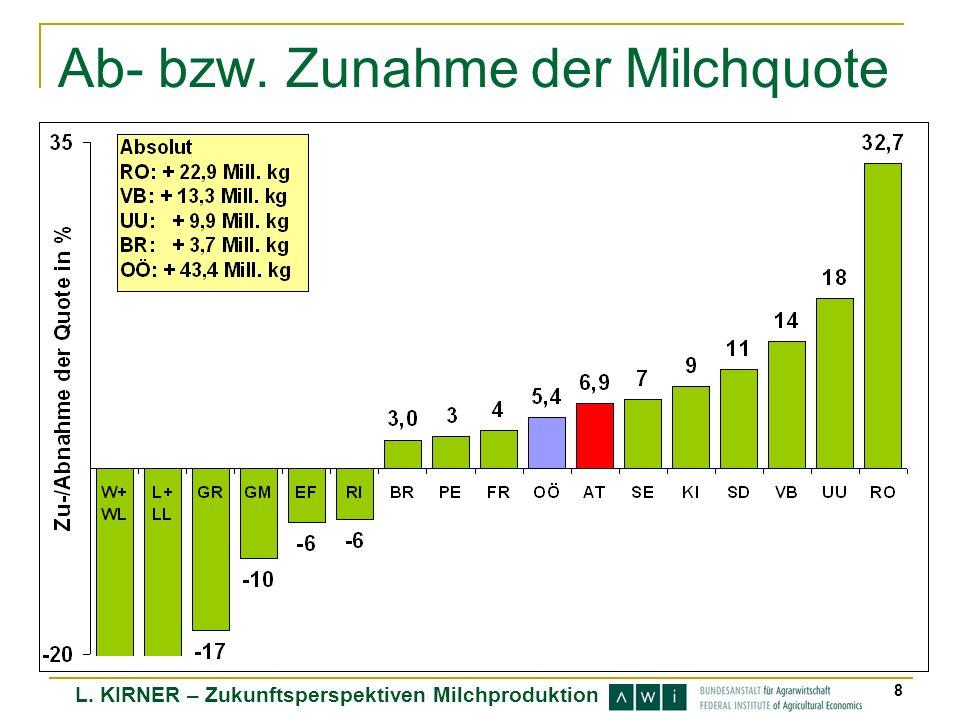 Ab- bzw. Zunahme der Milchquote