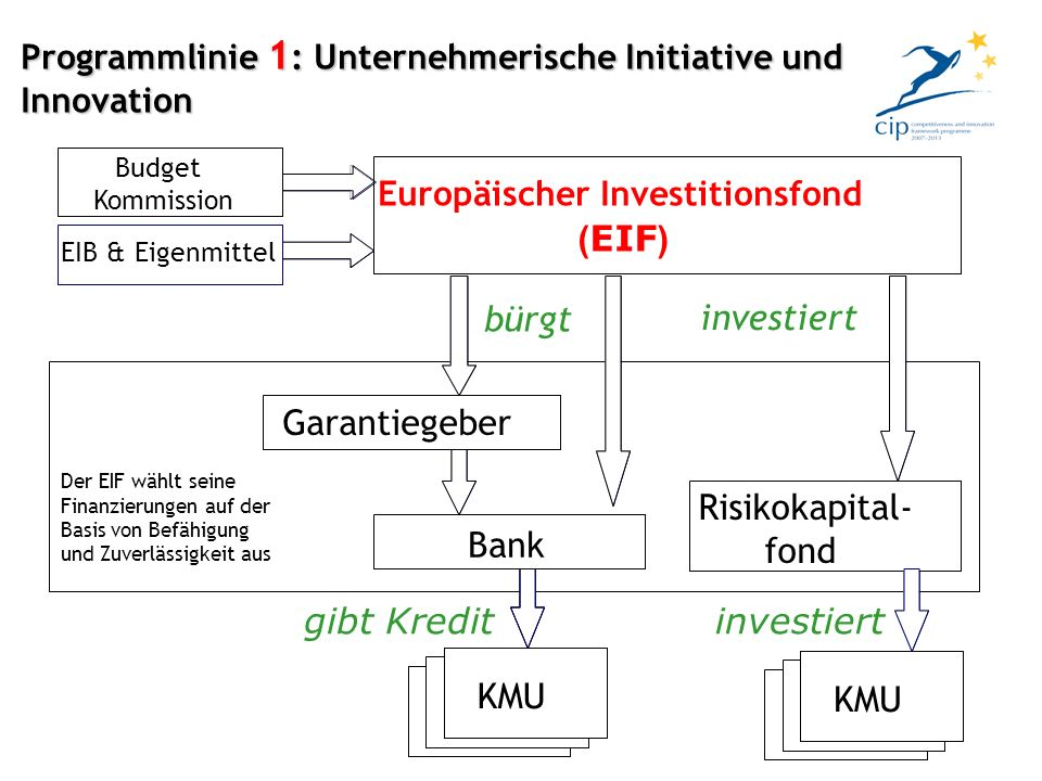 European Investment Fund (EIF) SMEs investiert Bank Venture capital