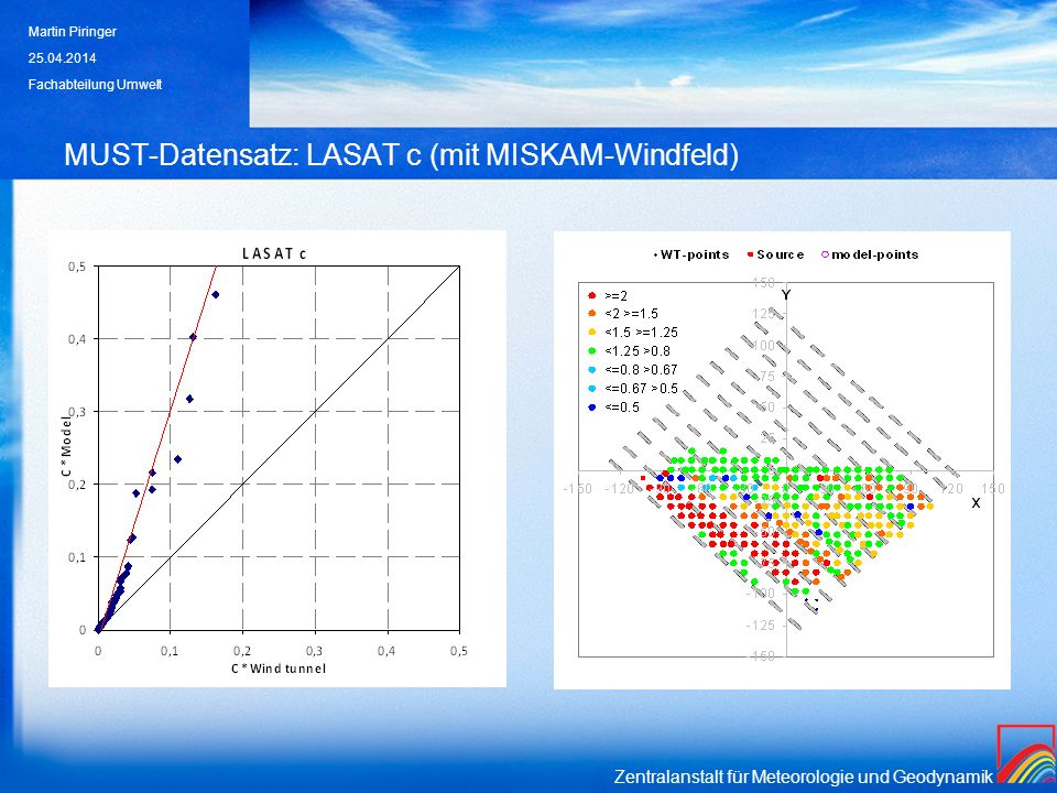 MUST-Datensatz: LASAT c (mit MISKAM-Windfeld)