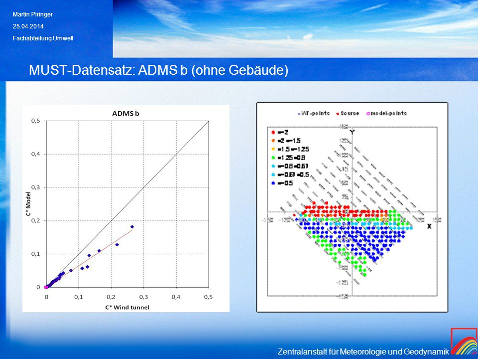 MUST-Datensatz: ADMS b (ohne Gebäude)