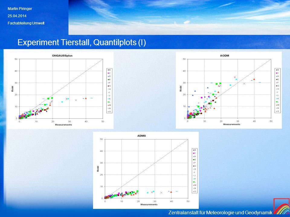 Experiment Tierstall, Quantilplots (I)
