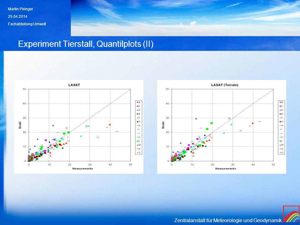 Experiment Tierstall, Quantilplots (II)