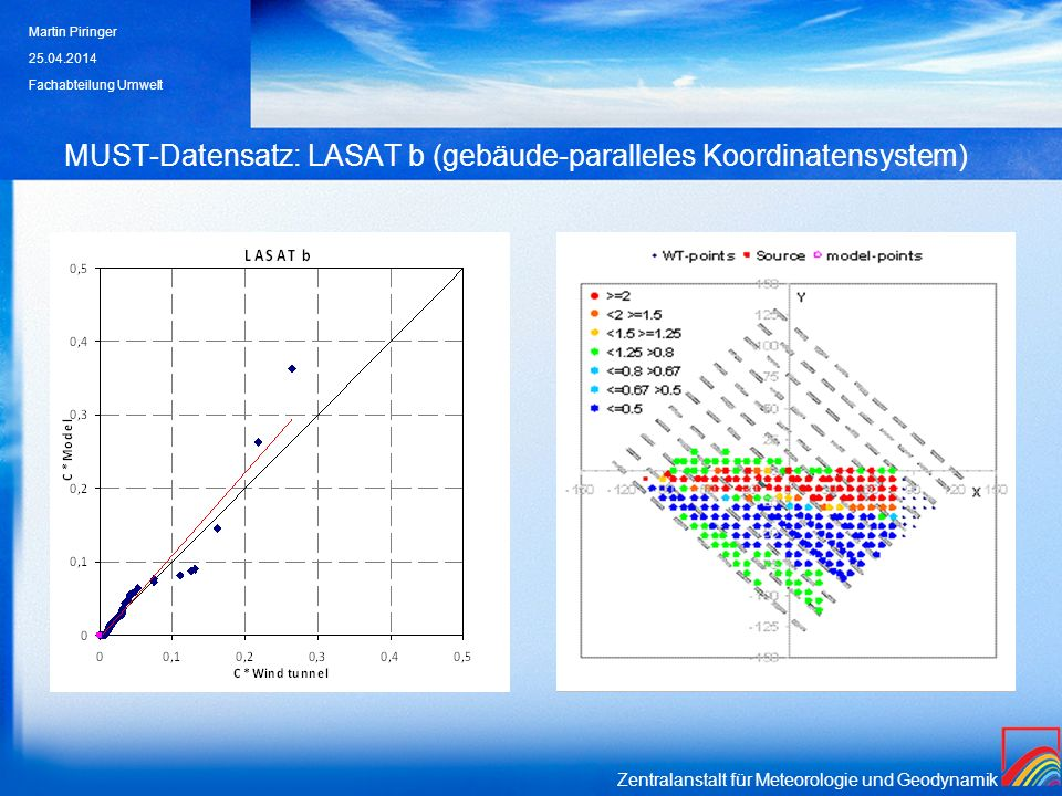 MUST-Datensatz: LASAT b (gebäude-paralleles Koordinatensystem)