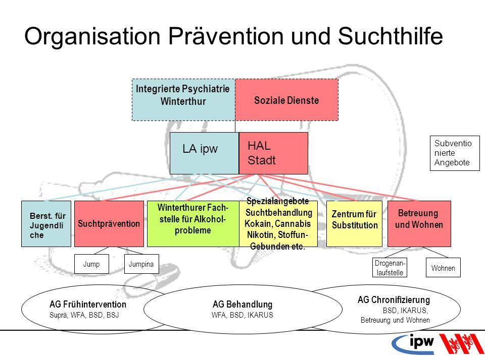 Organisation Prävention und Suchthilfe
