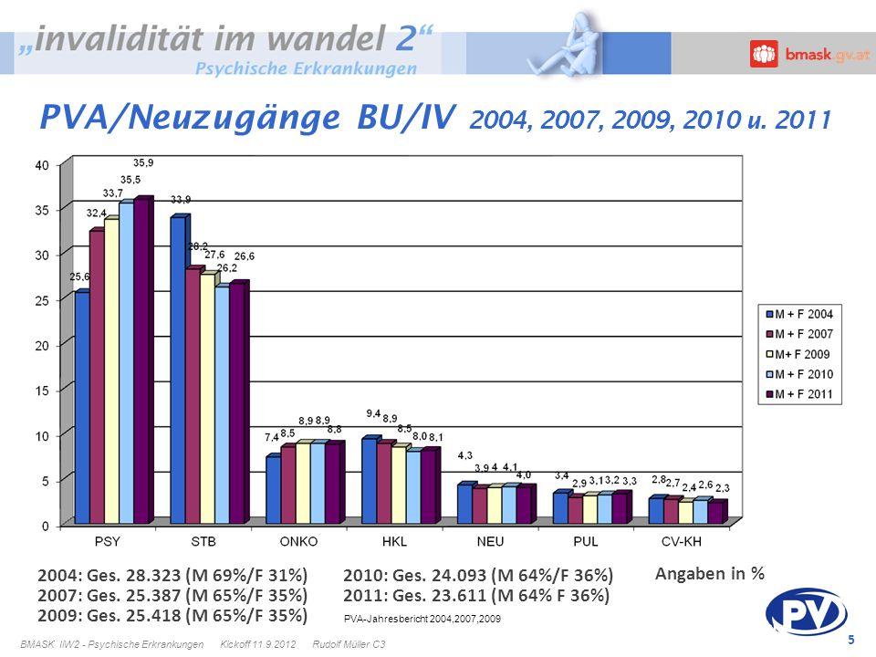 PVA/Neuzugänge BU/IV 2004, 2007, 2009, 2010 u. 2011