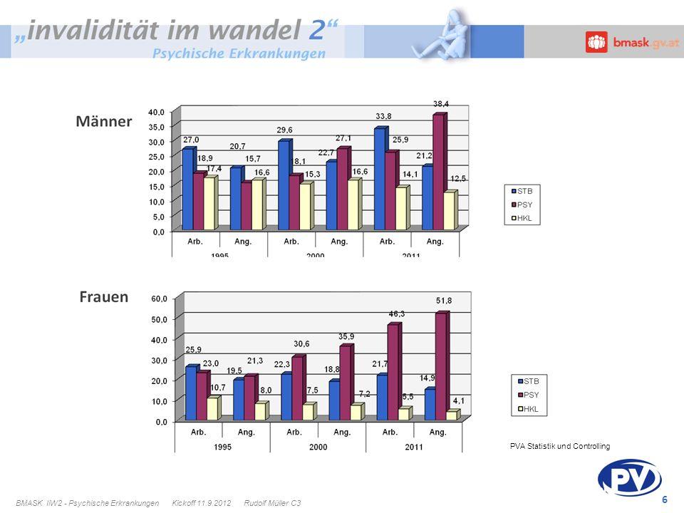 BU-/IV-Ursachen PVA Statistik und Controlling