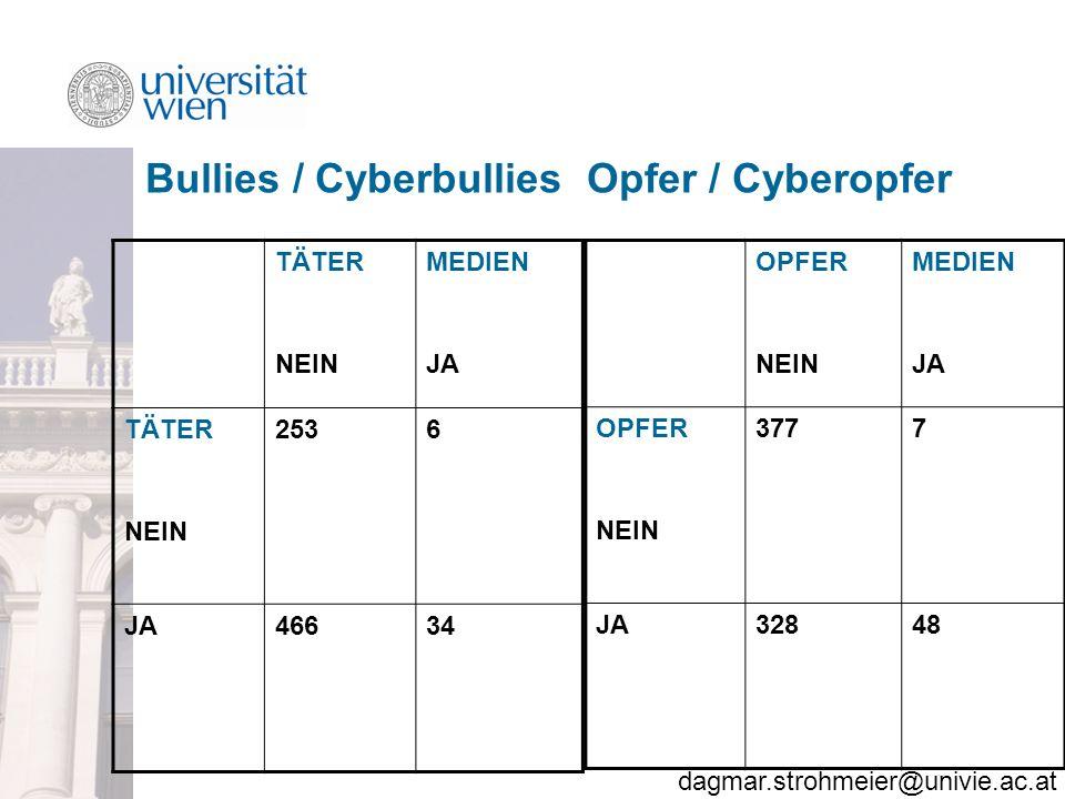 Bullies / Cyberbullies Opfer / Cyberopfer