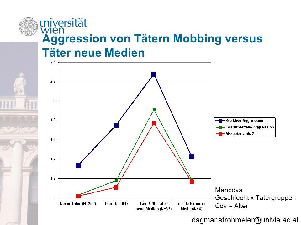 Aggression von Tätern Mobbing versus Täter neue Medien