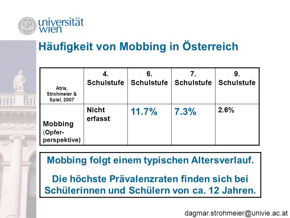 Häufigkeit von Mobbing in Österreich