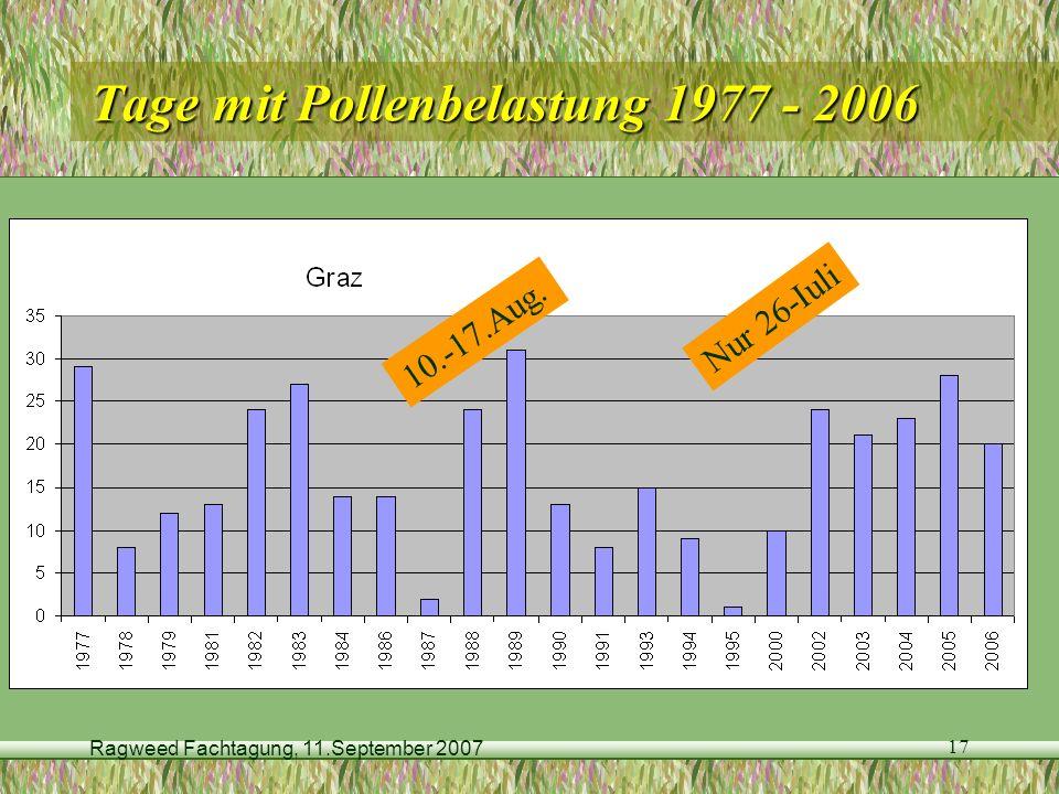 Tage mit Pollenbelastung 1977 - 2006
