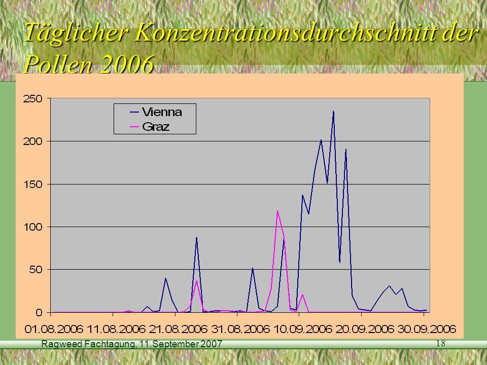 Täglicher Konzentrationsdurchschnitt der Pollen 2006