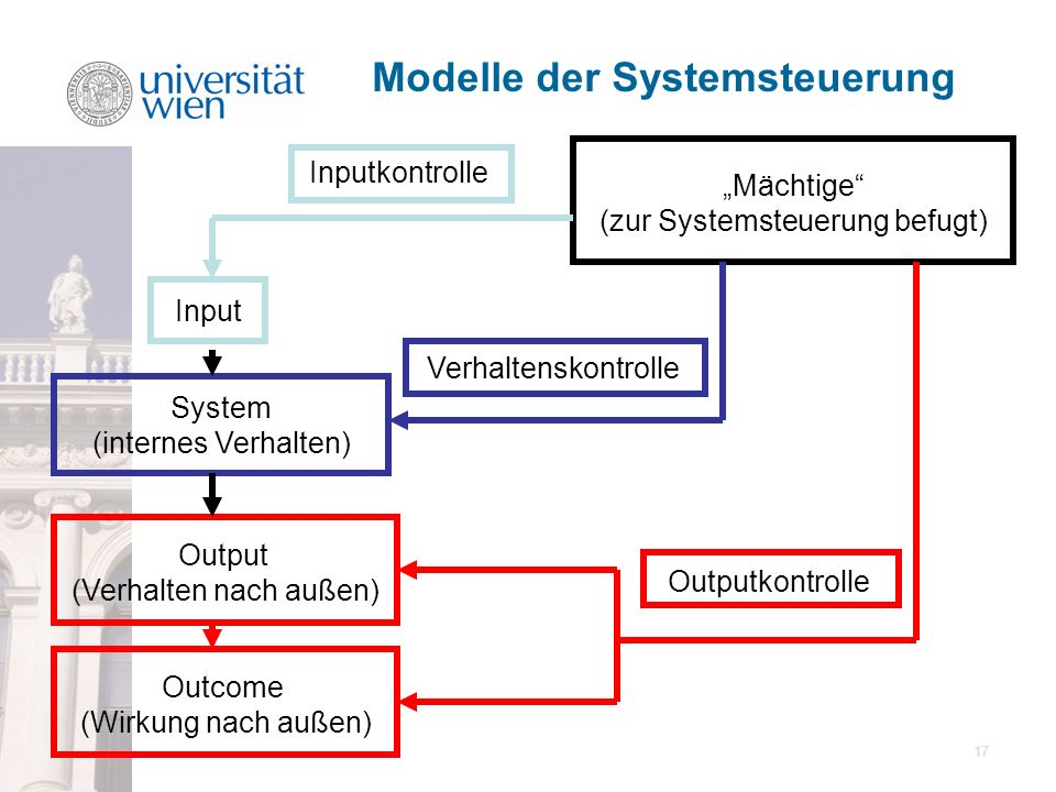 Modelle der Systemsteuerung