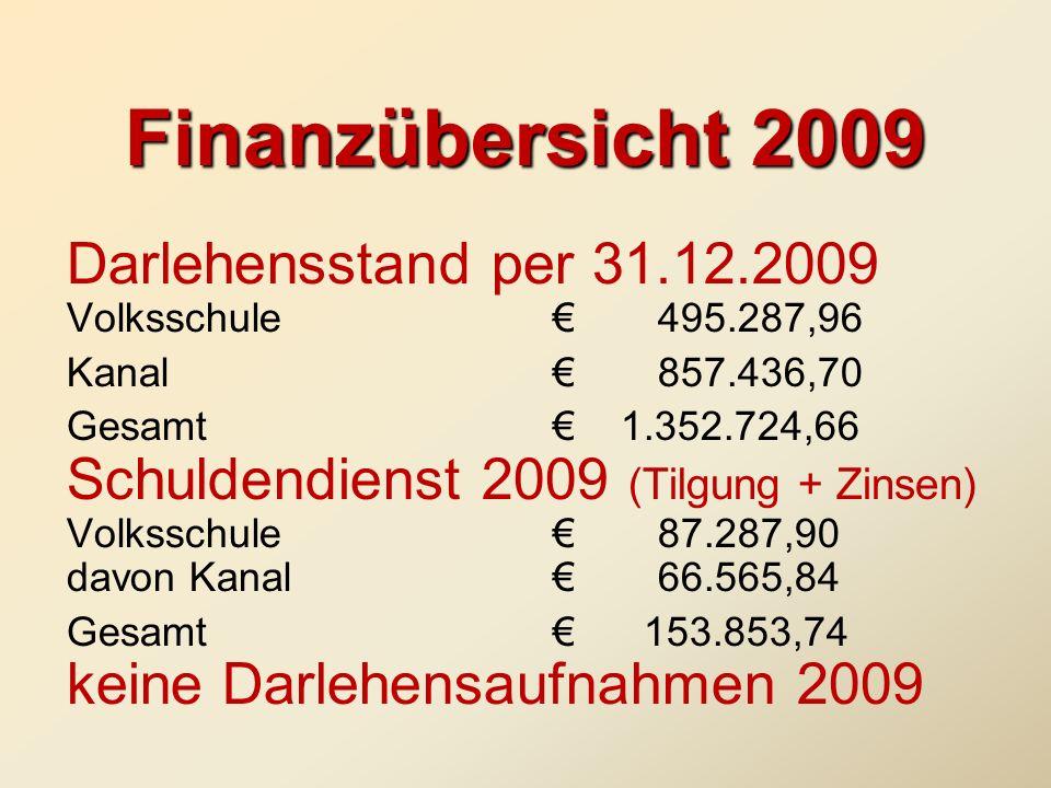 Finanzübersicht 2009 Darlehensstand per 31.12.2009 Volksschule € 495.287,96. Kanal € 857.436,70.