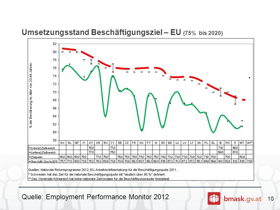 Umsetzungsstand Beschäftigungsziel – EU (75% bis 2020)