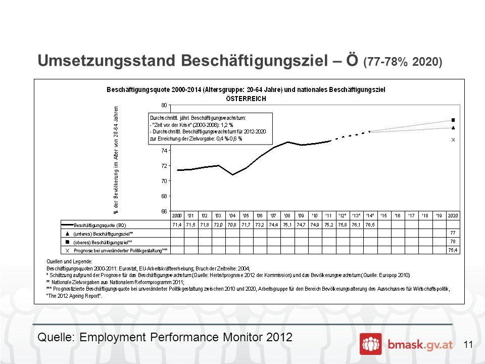 Umsetzungsstand Beschäftigungsziel – Ö (77-78% 2020)