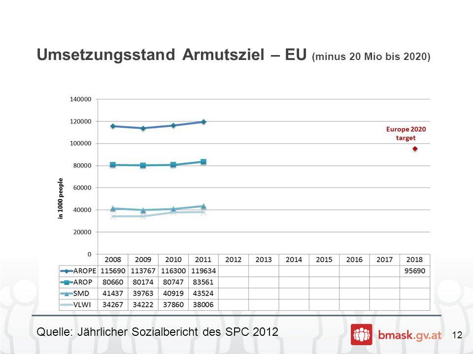 Umsetzungsstand Armutsziel – EU (minus 20 Mio bis 2020)