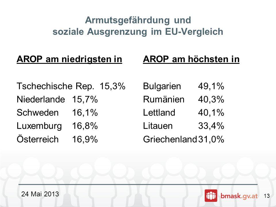 Armutsgefährdung und soziale Ausgrenzung im EU-Vergleich