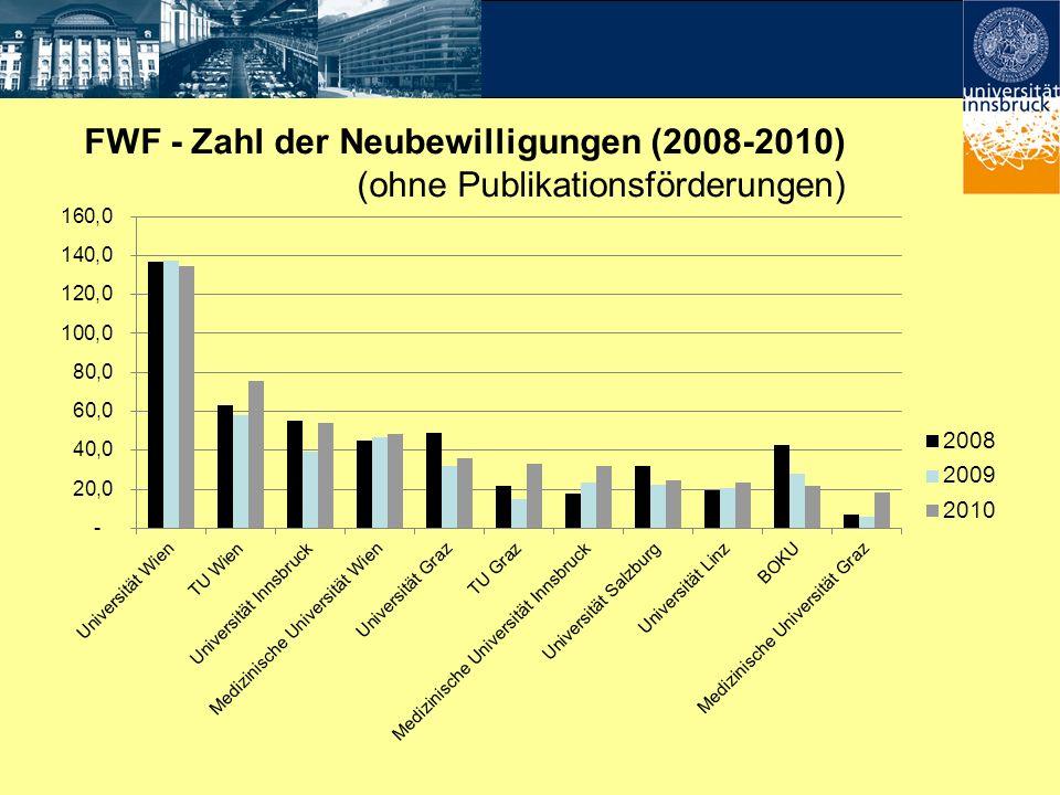 FWF - Zahl der Neubewilligungen (2008-2010) (ohne Publikationsförderungen)