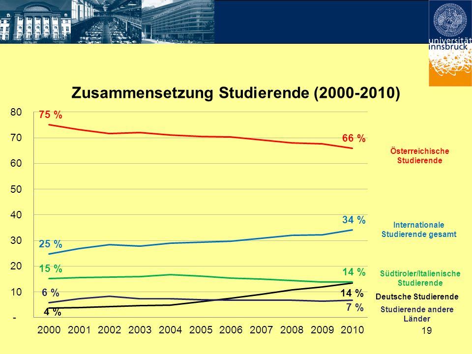 Zusammensetzung Studierende (2000-2010)