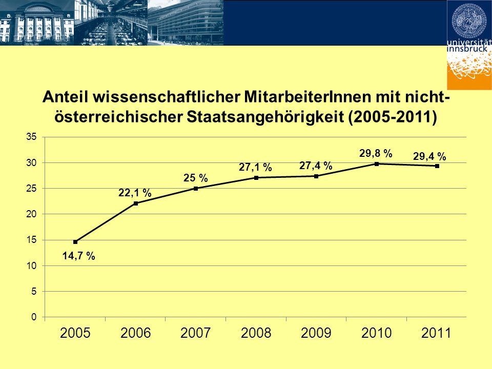 Anteil wissenschaftlicher MitarbeiterInnen mit nicht-österreichischer Staatsangehörigkeit (2005-2011)