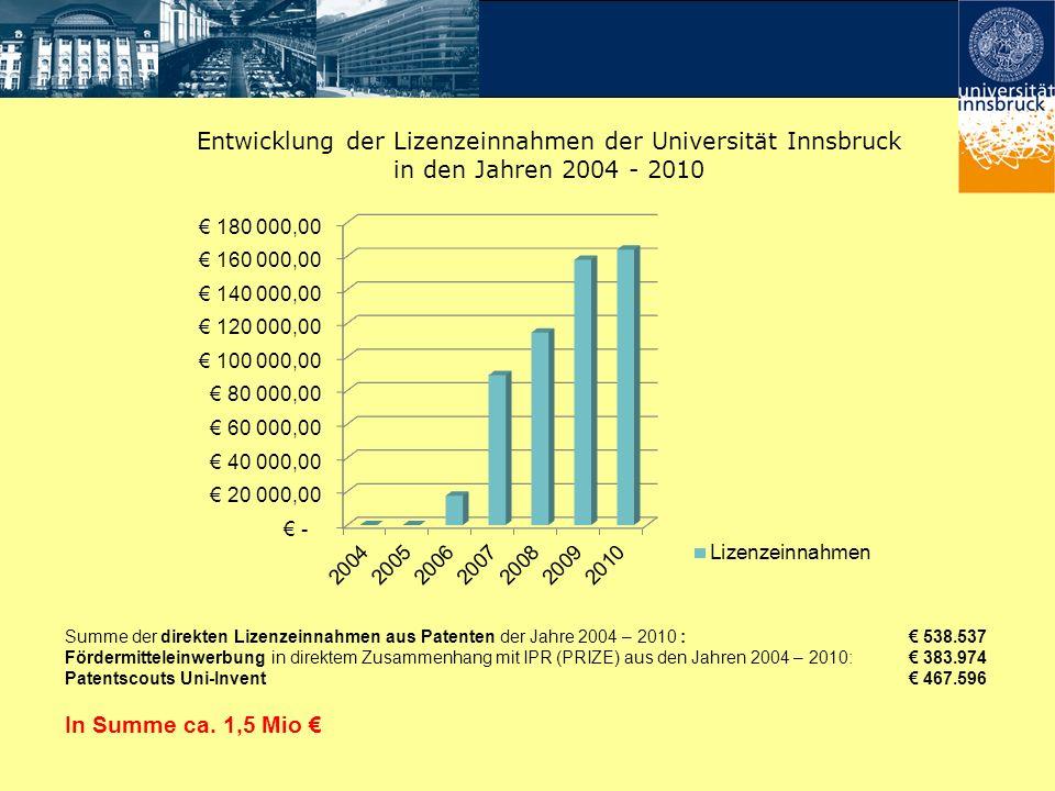 Entwicklung der Lizenzeinnahmen der Universität Innsbruck