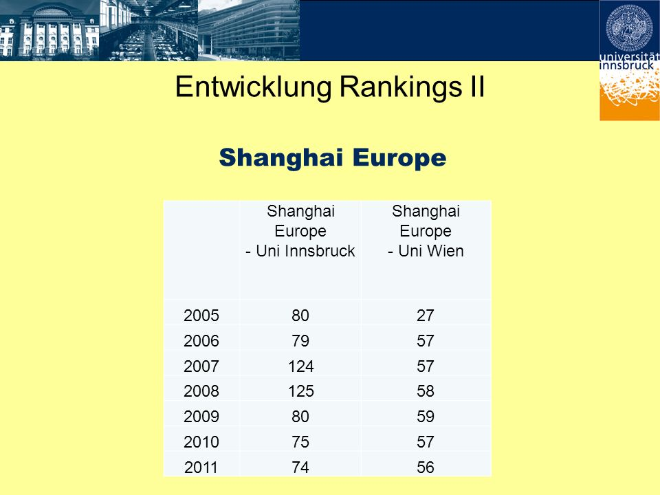 Entwicklung Rankings II