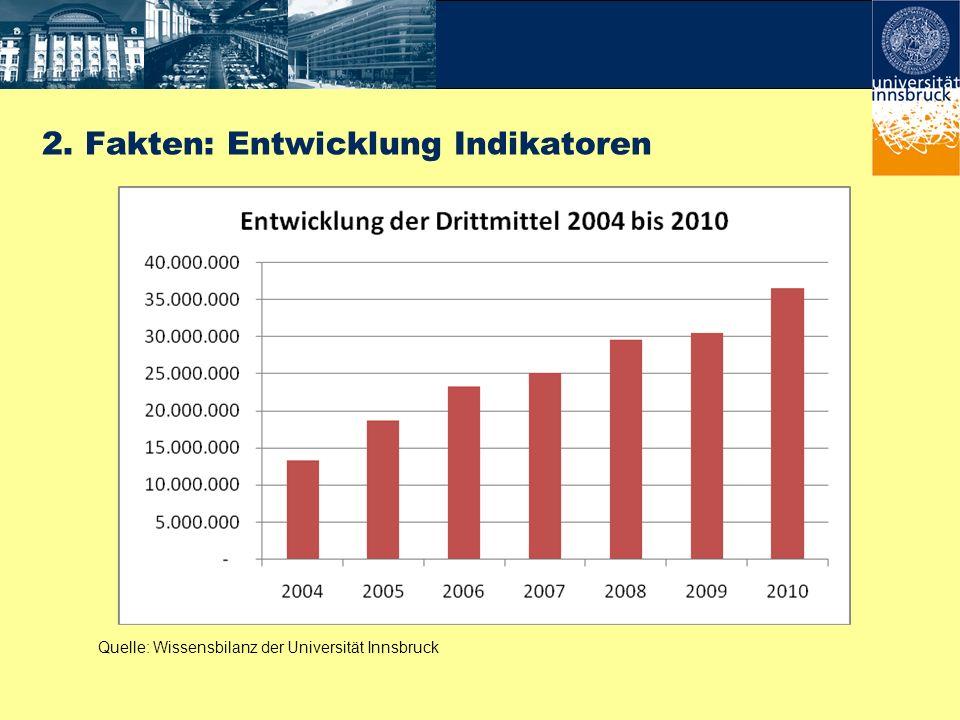 2. Fakten: Entwicklung Indikatoren