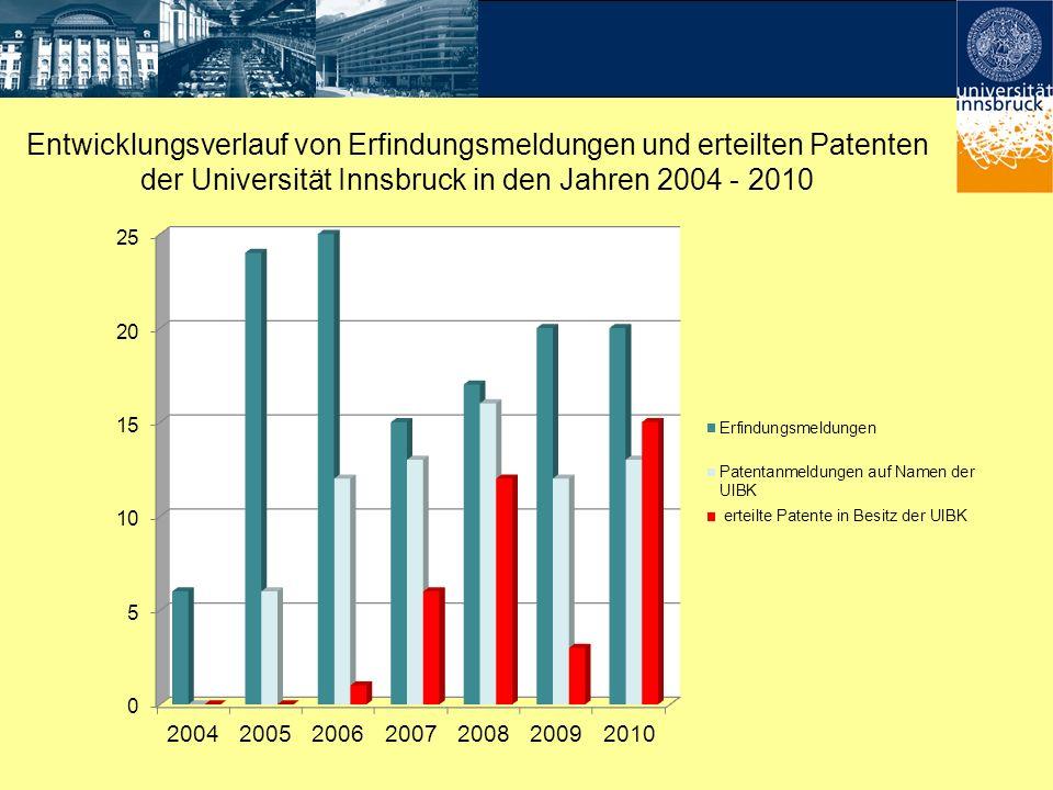 Entwicklungsverlauf von Erfindungsmeldungen und erteilten Patenten