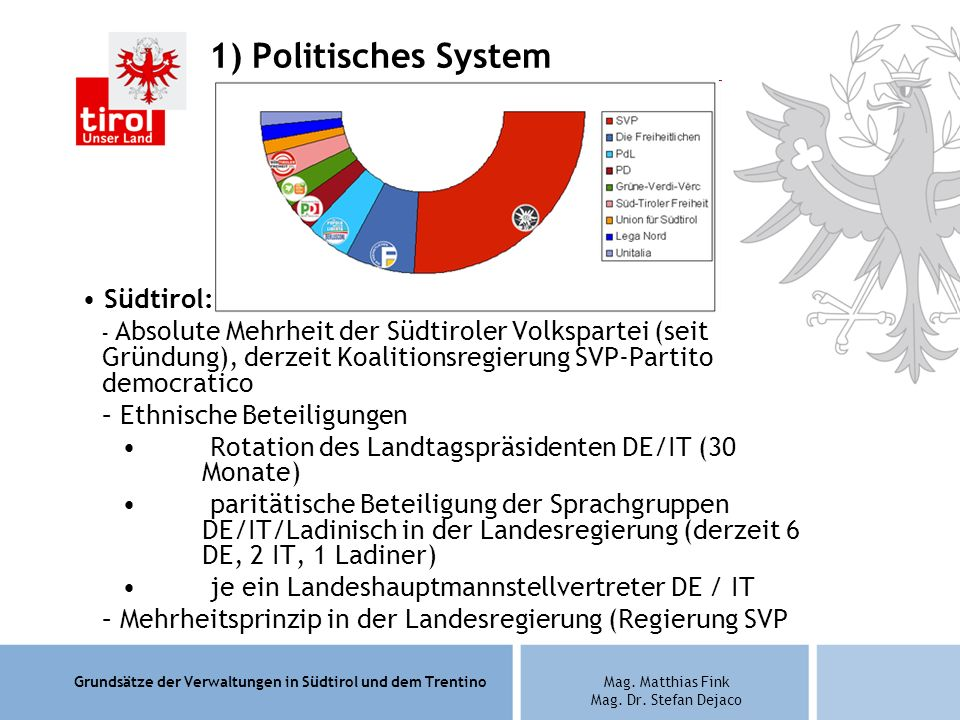1) Politisches System Südtirol: Ethnische Beteiligungen