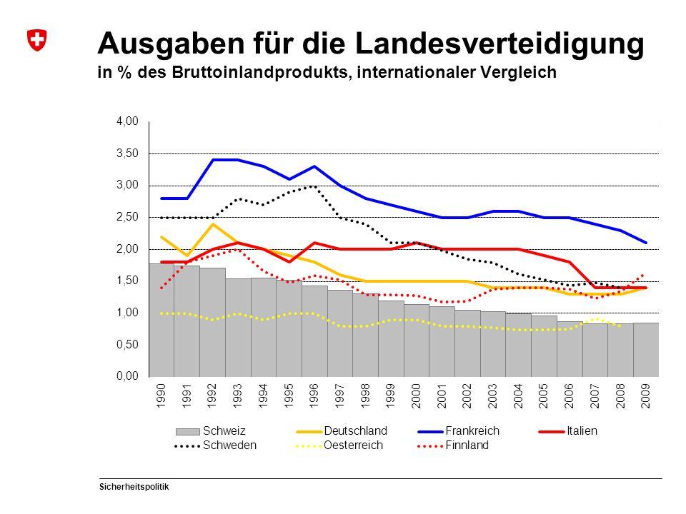 Ausgaben für die Landesverteidigung in % des Bruttoinlandprodukts, internationaler Vergleich