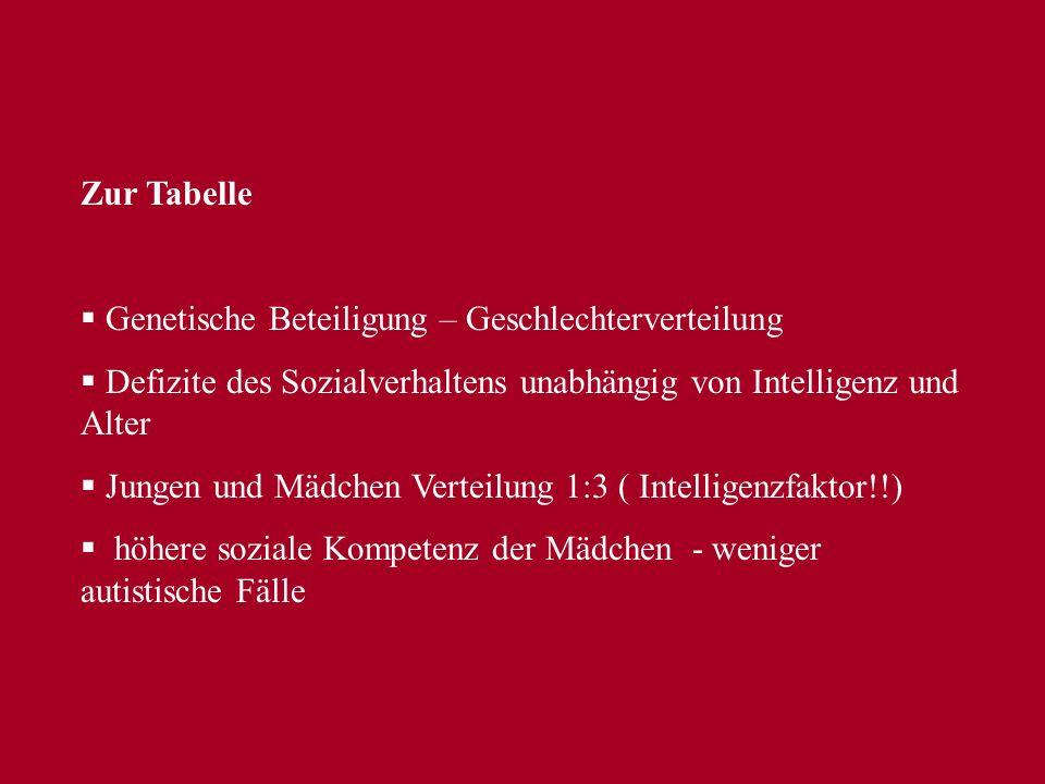 Zur Tabelle Genetische Beteiligung – Geschlechterverteilung. Defizite des Sozialverhaltens unabhängig von Intelligenz und Alter.
