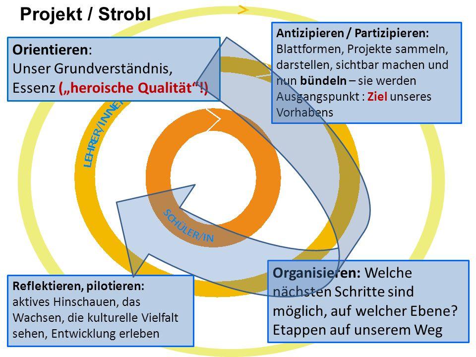 Projekt / Strobl Orientieren: