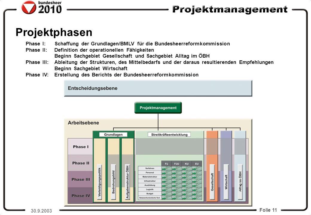 Projektphasen Phase I: Schaffung der Grundlagen/BMLV für die Bundesheerreformkommission. Phase II: Definition der operationellen Fähigkeiten.