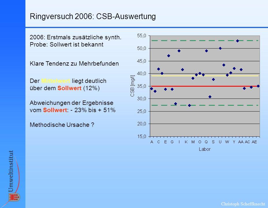 Ringversuch 2006: CSB-Auswertung