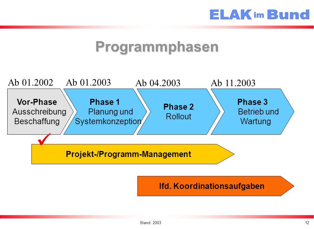 Projekt-/Programm-Management lfd. Koordinationsaufgaben