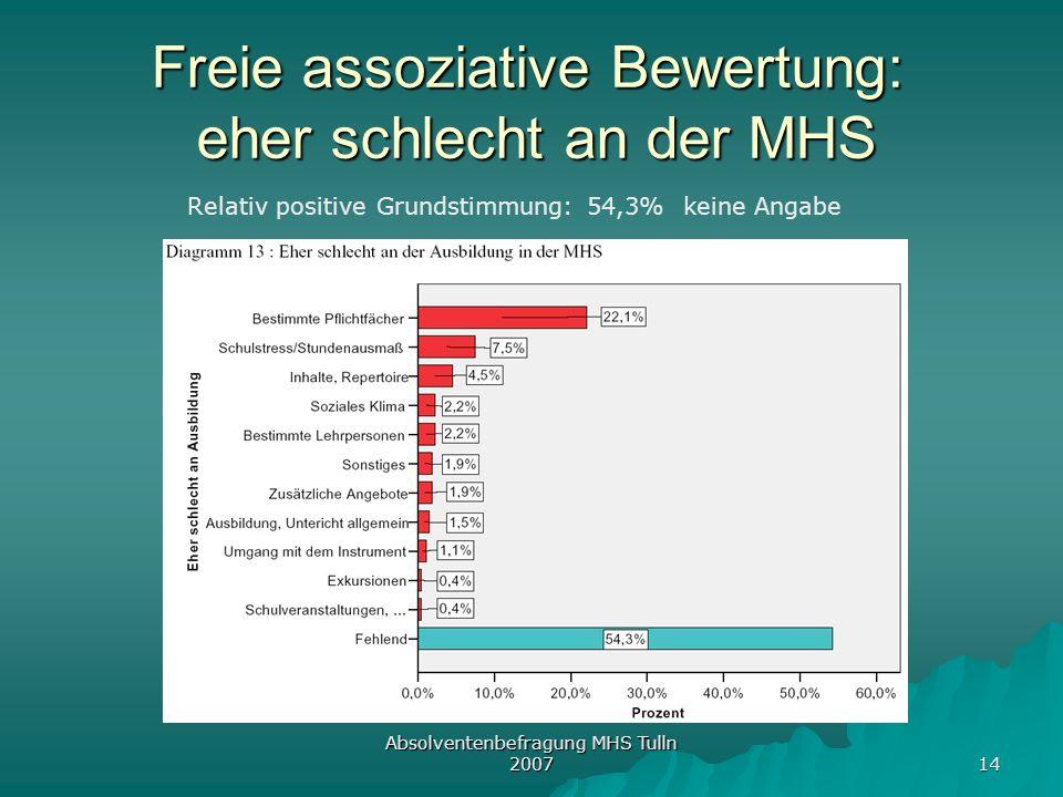 Freie assoziative Bewertung: eher schlecht an der MHS