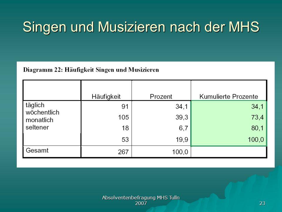 Singen und Musizieren nach der MHS