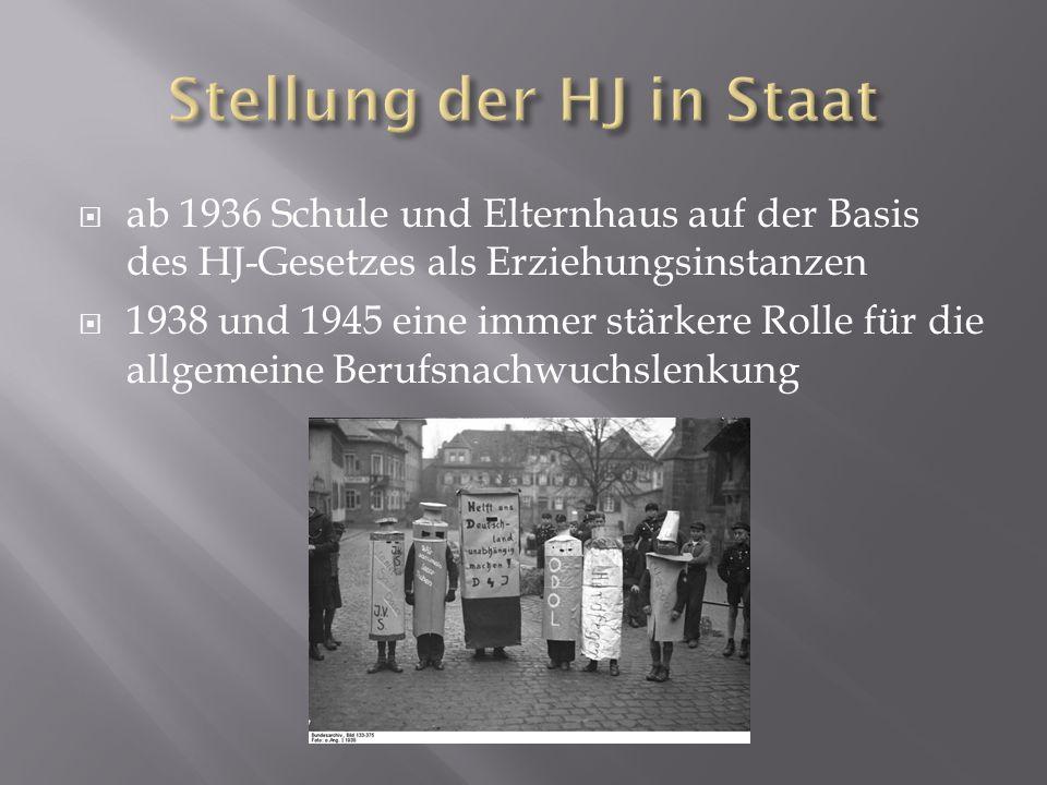 Stellung der HJ in Staat