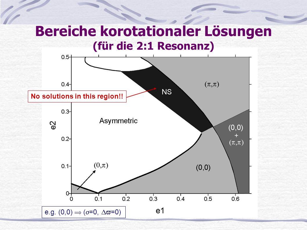 Bereiche korotationaler Lösungen (für die 2:1 Resonanz)