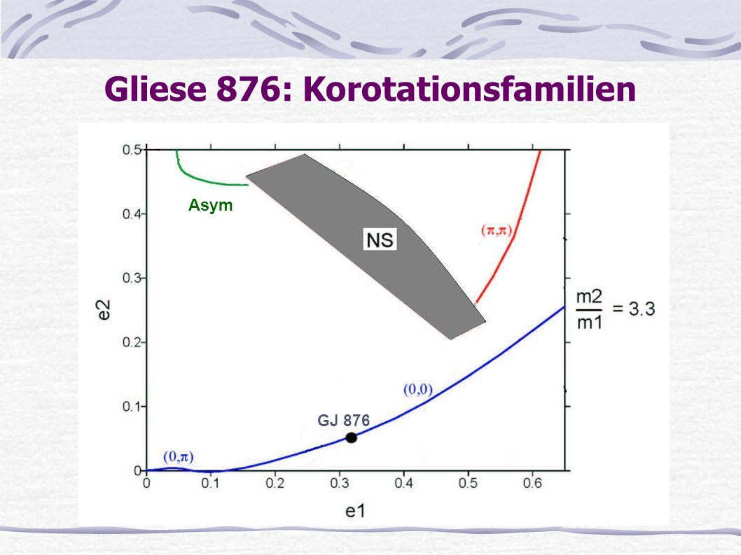Gliese 876: Korotationsfamilien