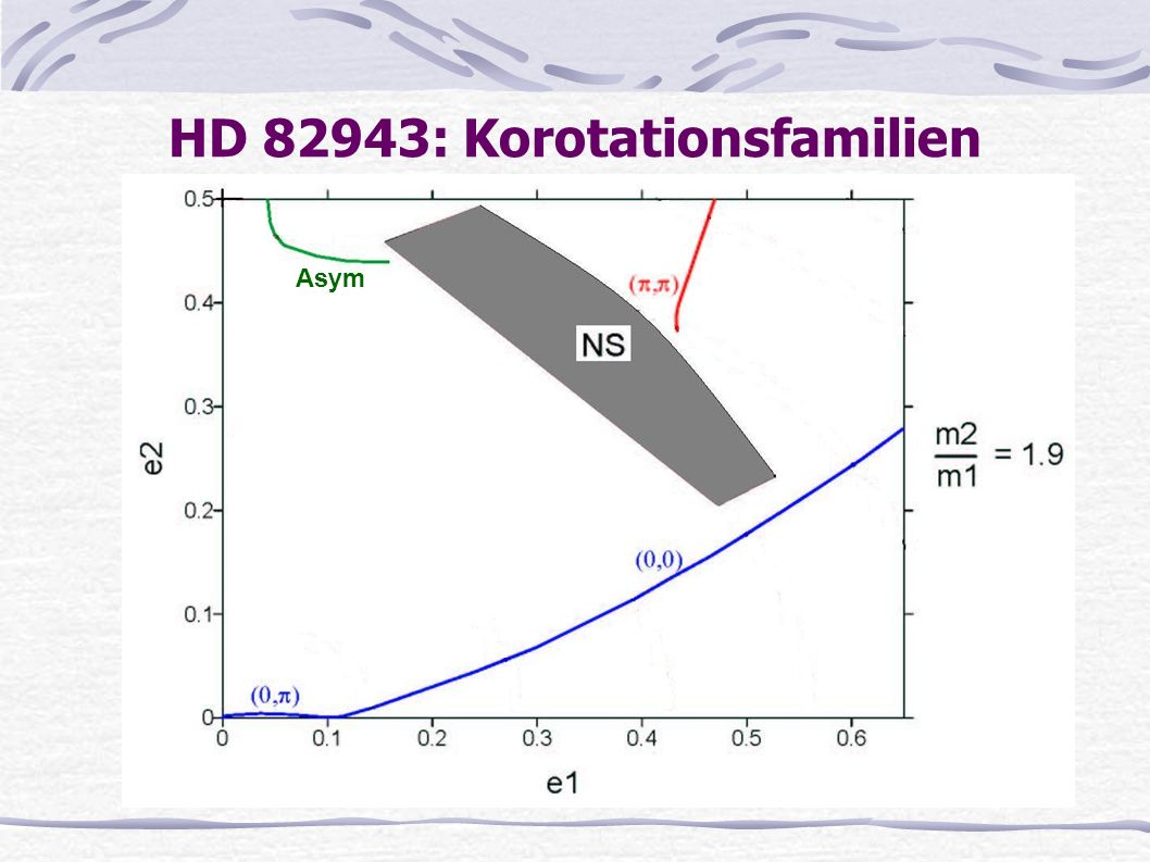 HD 82943: Korotationsfamilien